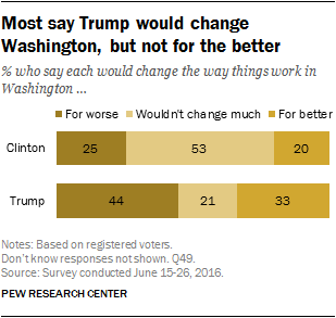 Most say Trump would change Washington, but not for the better