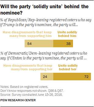 Will the party 'solidly unite' behind the nominee?