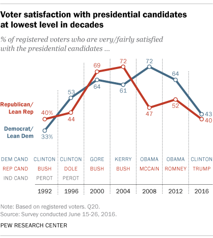 Voter satisfaction with presidential candidates at lowest level in decades