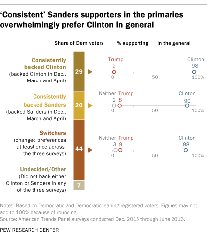 'Consistent' Sanders supporters in the primaries overwhelmingly prefer Clinton in general