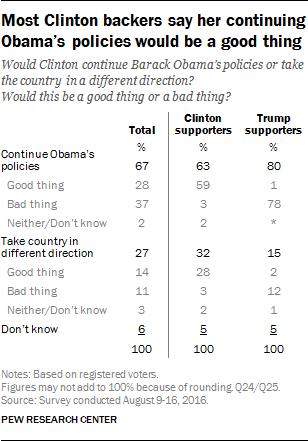 Most Clinton backers say her continuing Obama's policies would be a good thing