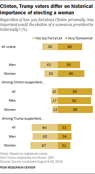 Clinton, Trump voters differ on historical importance of electing a woman