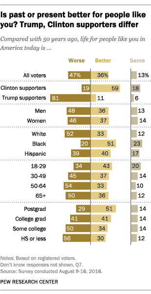 Is past or present better for people like you? Trump, Clinton supporters differ