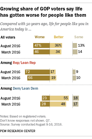 Growing share of GOP voters say life has gotten worse for people like them
