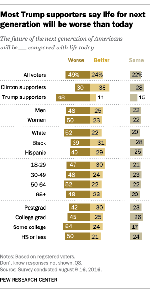 Most Trump supporters say life for next generation will be worse than today