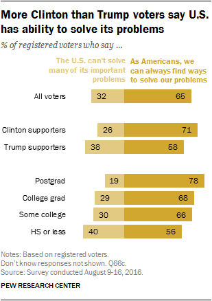More Clinton than Trump voters say U.S. has ability to solve its problems