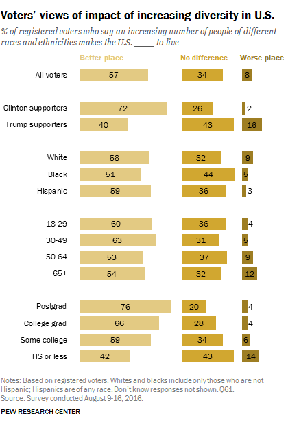 Voters' views of impact of increasing diversity in U.S.