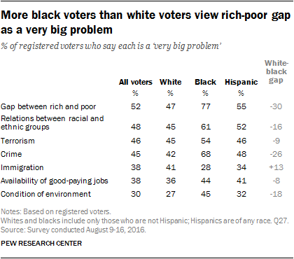 More black voters than white voters view rich-poor gap as a very big problem