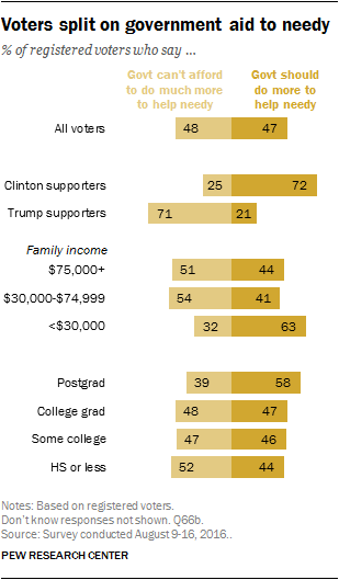 Voters split on government aid to needy