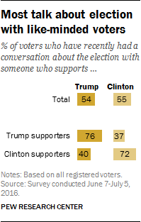 Most talk about election with like-minded voters