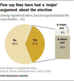 Few say they have had a 'major' argument about the election