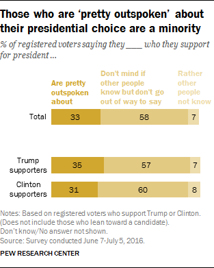 Those who are 'pretty outspoken' about their presidential choice are a minority