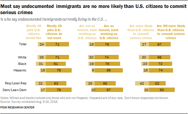 Most say undocumented immigrants are no more likely than U.S. citizens to commit serious crimes