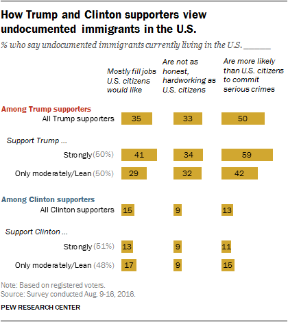 How Trump and Clinton supporters view undocumented immigrants in the U.S.