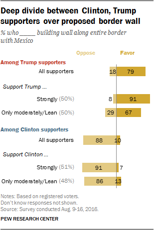 Deep divide between Clinton, Trump supporters over proposed border wall