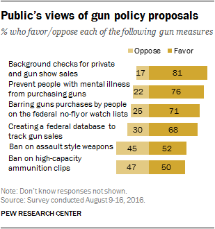 Public's views of gun policy proposals