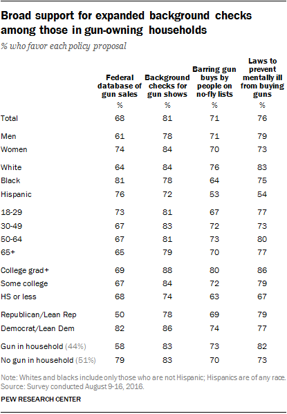 Broad support for expanded background checks among those in gun-owning households