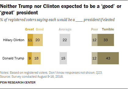 Neither Trump nor Clinton expected to be a 'good' or 'great' president