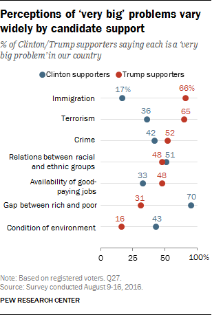 Perceptions of 'very big' problems vary widely by candidate support
