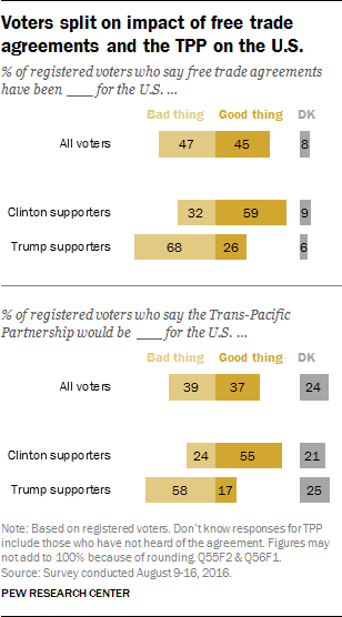 Voters split on impact of free trade agreements and the TPP on the U.S.