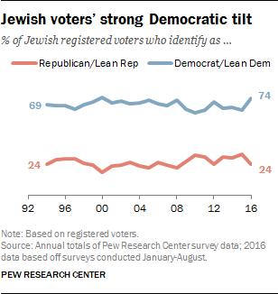 Jewish voters' strong Democratic tilt