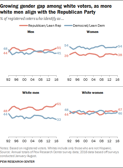Growing gender gap among white voters, as more white men align with the Republican Party