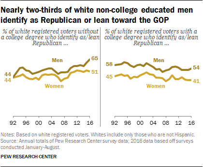 Nearly two-thirds of white non-college educated men identify as Republican or lean toward the GOP