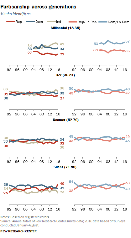 Partisanship across generations