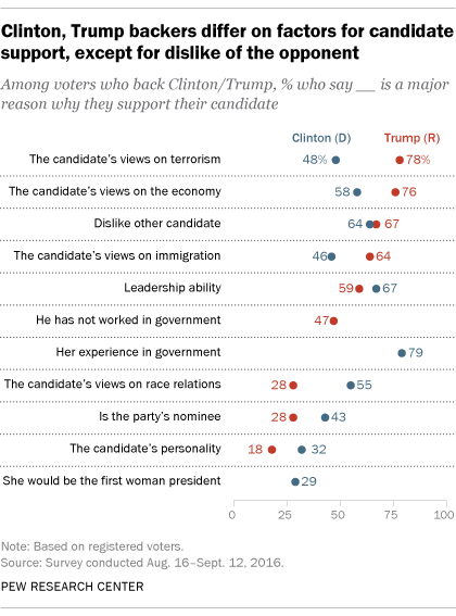 Clinton, Trump backers differ on factors for candidate support, except for dislike of the opponent