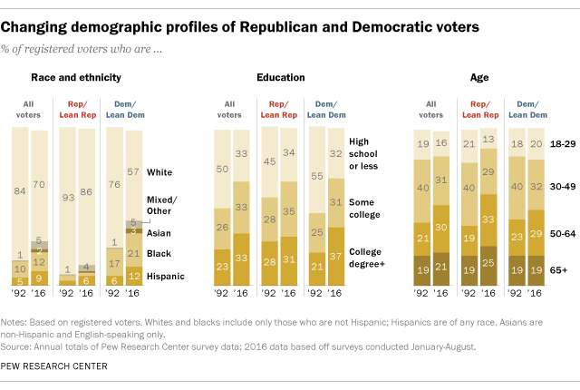 Changing demographic profiles of Republican and Democratic voters