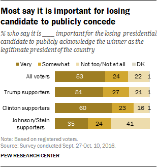 Most say it is important for losing candidate to publicly concede