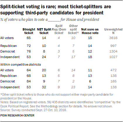 Split-ticket voting is rare; most ticket-splitters are supporting third-party candidates for president