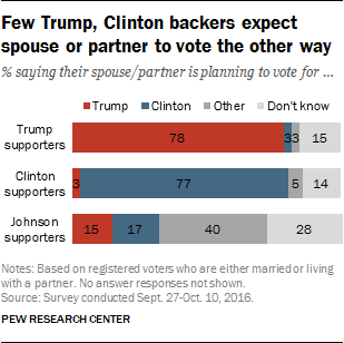 Few Trump, Clinton backers expect spouse or partner to vote the other way