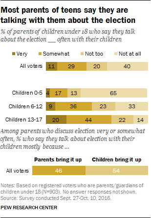 Most parents of teens say they are talking with them about the election