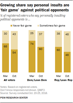 Growing share say personal insults are 'fair game' against political opponents