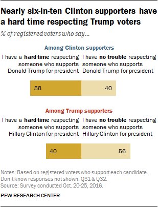Nearly six-in-ten Clinton supporters have a hard time respecting Trump voters