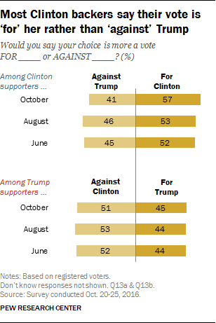 Most Clinton backers say their vote is 'for' her rather than 'against' Trump