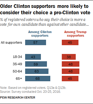 Older Clinton supporters more likely to consider their choice a pro-Clinton vote