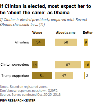 If Clinton is elected, most expect her to be 'about the same' as Obama