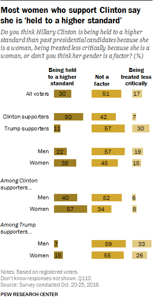 Most women who support Clinton say she is 'held to a higher standard'