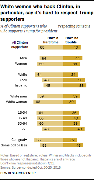 White women who back Clinton, in particular, say it's hard to respect Trump supporters
