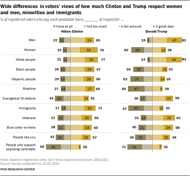 Wide differences in voters' views of how much Clinton and Trump respect women and men, minorities and immigrants