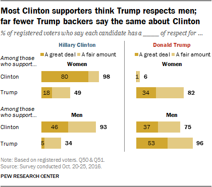 Most Clinton supporters think Trump respects men; far fewer Trump backers say the same about Clinton