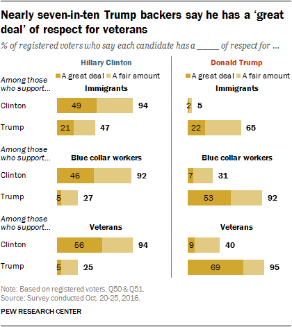 Nearly seven-in-ten Trump backers say he has a 'great deal' of respect for veterans
