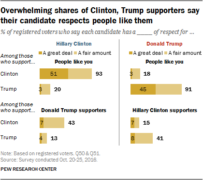 Overwhelming shares of Clinton, Trump supporters say their candidate respects people like them