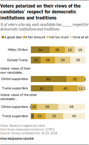 Voters polarized on their views of the candidates' respect for democratic institutions and traditions