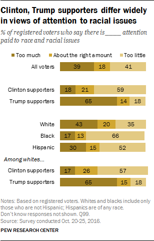 Clinton, Trump supporters differ widely in views of attention to racial issues