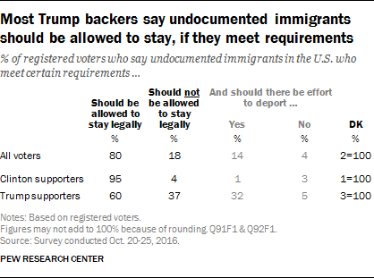 Most Trump backers say undocumented immigrants should be allowed to stay, if they meet requirements