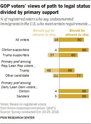 GOP voters' views of path to legal status divided by primary support