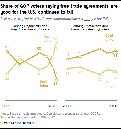 Share of GOP voters saying free trade agreements are good for the U.S. continues to fall